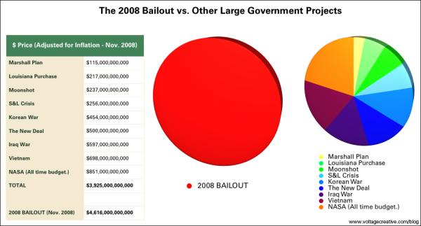 Der Bailout-Kuchen