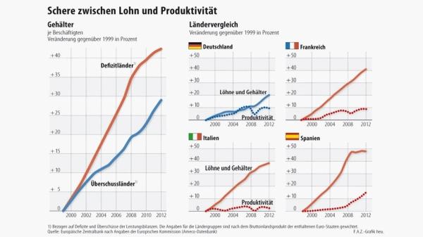 Die Schere zwischen Löhnen und Produktivität