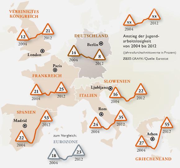Entwicklung der Arbeitslosenquote unter den 18- bis 24-Jährigen in ausgewählten Ländern Europas.