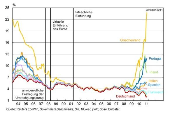 Zinskonvergenz Eurozone