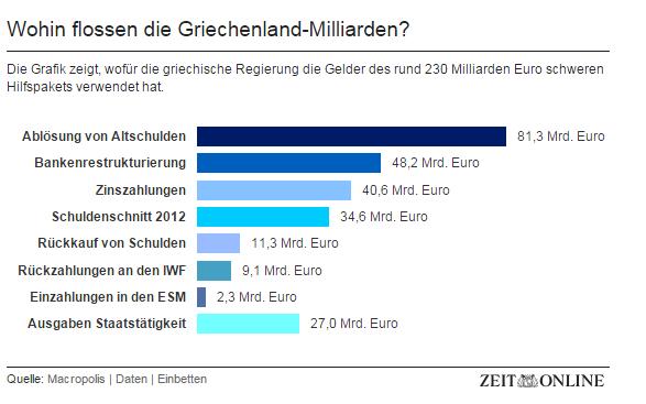 Wohin flossen die Griechenland-Milliarden?