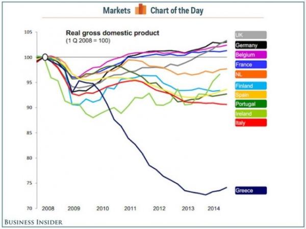 Entwicklung des Bruttosozialprodukts von Griechenland