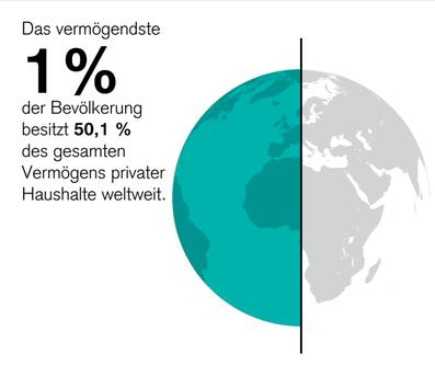Weltweite Vermögensverteilung