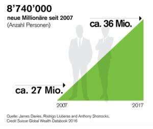 Neue Millionäre seit 2007