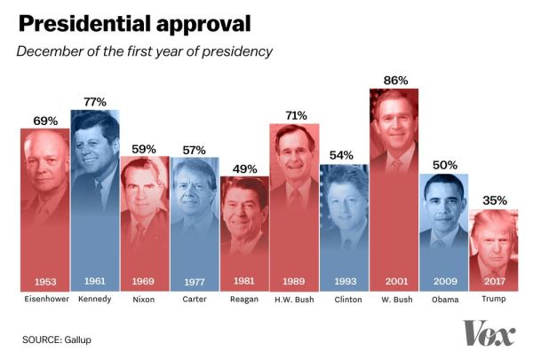 presidential_approval_december